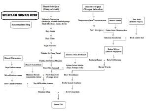 silsilah dinasti sriwijaya giri
