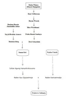 silsilahprabowo1