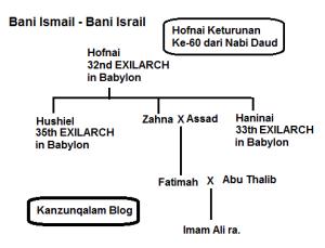arab bani israil