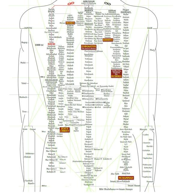 genealogy1a