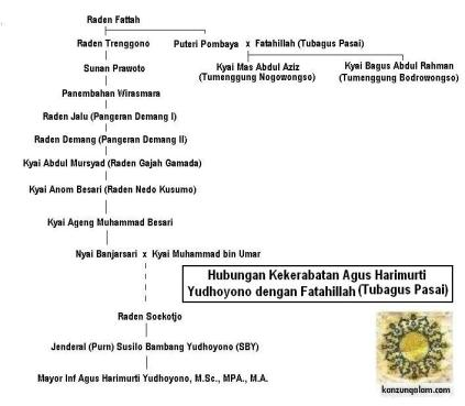 agusyudhoyono